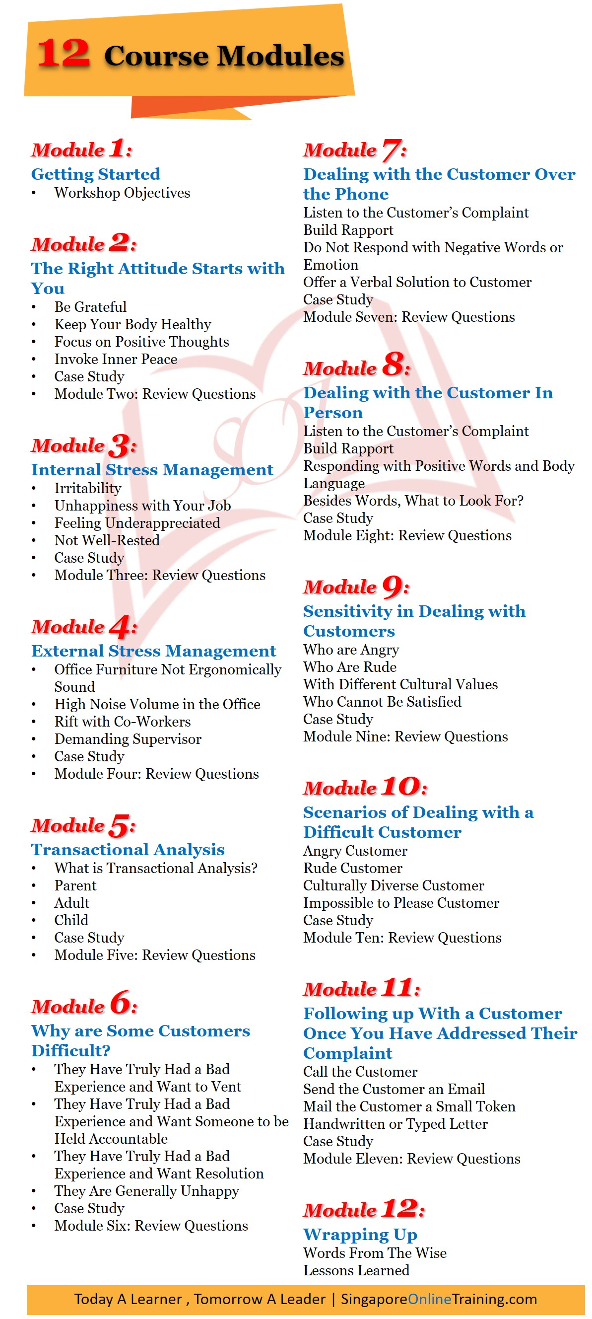 Handling a Difficult Customer Course Modules
